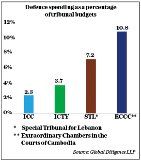 Defence Spending as a percentage of tribunal budgets