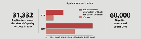 Applications and orders stats