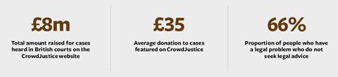 Crowdfunding infographic 23718