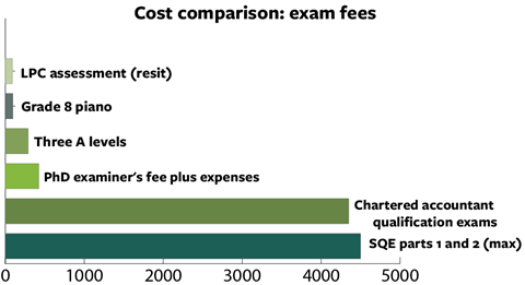 Cost comparison exam fees