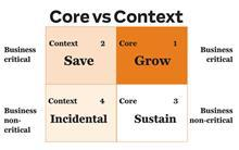 Corecontext